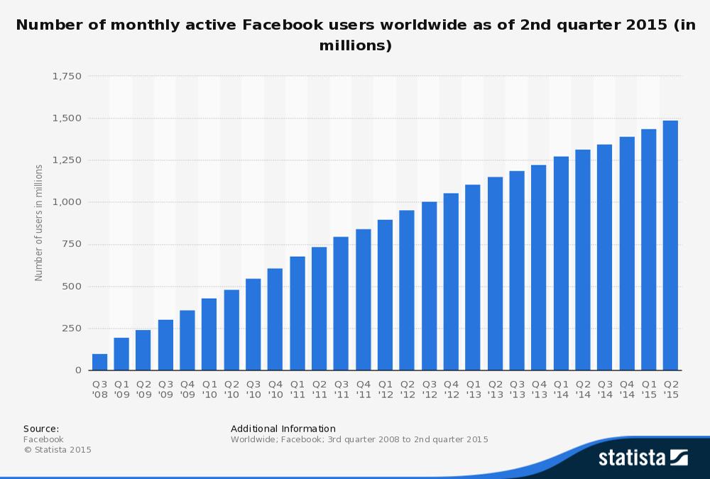 Facebook Annoncering: Få mere ud af Audience Insights